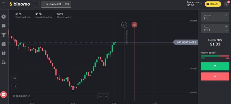 How to make money on Binomo: proven method