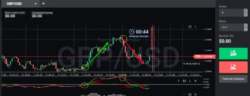 Indicator strategy for scalping